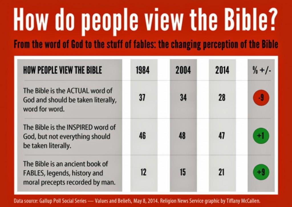 Bible Poll